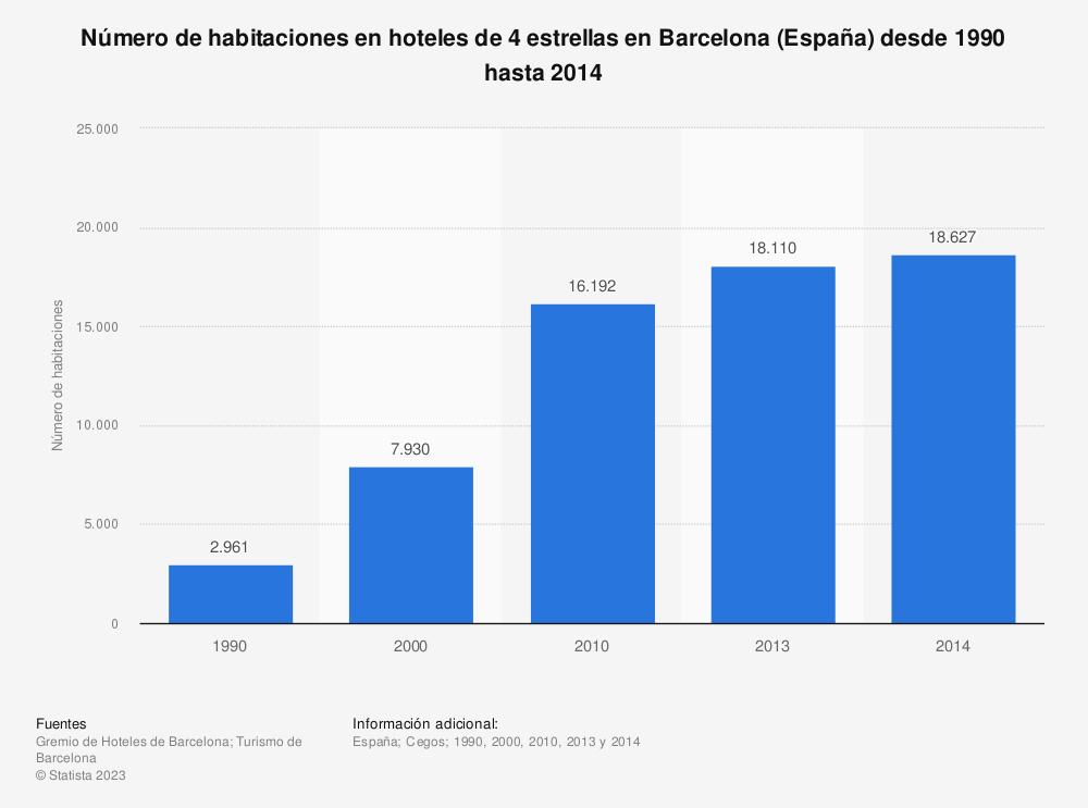 Estadística: Número de habitaciones en hoteles de 4 estrellas en Barcelona (España) desde 1990 hasta 2014 | Statista