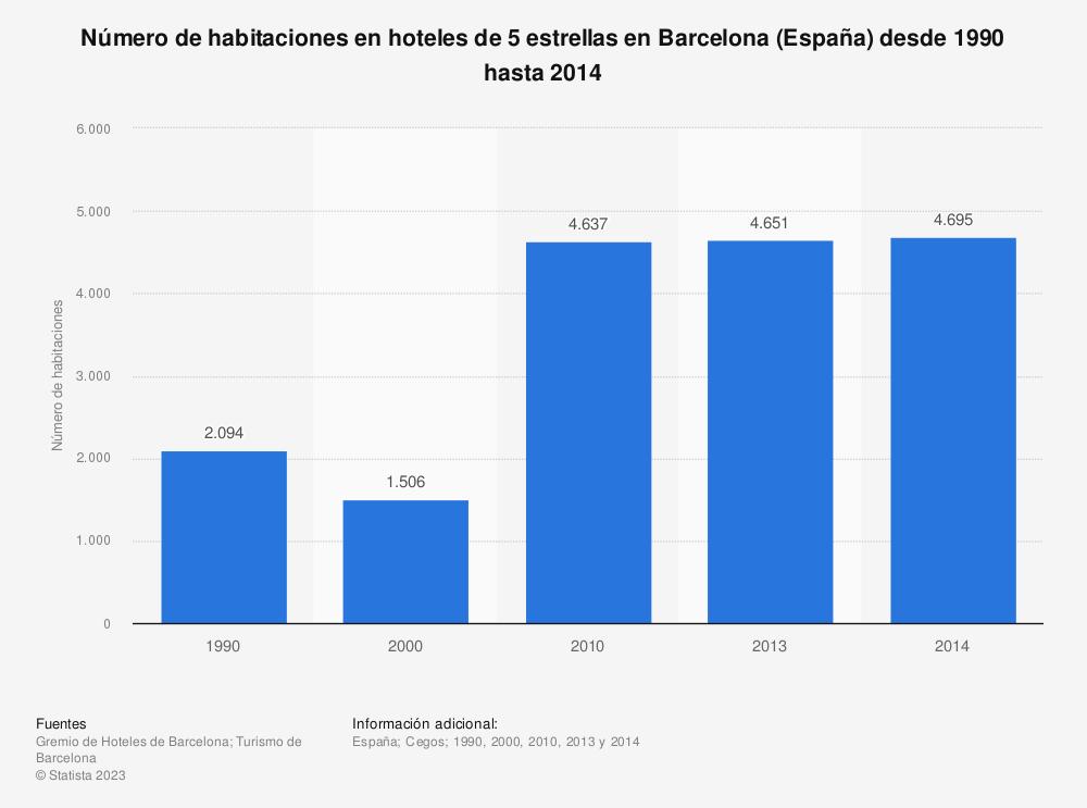 Estadística: Número de habitaciones en hoteles de 5 estrellas en Barcelona (España) desde 1990 hasta 2014 | Statista