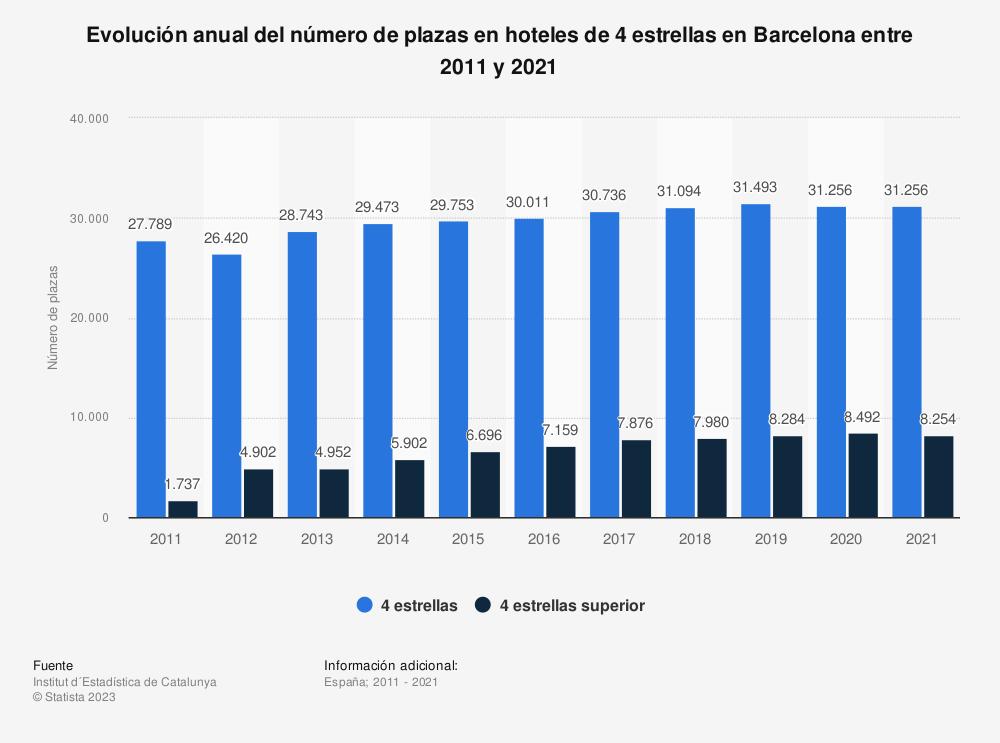 Estadística: Evolución anual del número de plazas en hoteles de 4 estrellas en Barcelona entre 2011 y 2017 | Statista