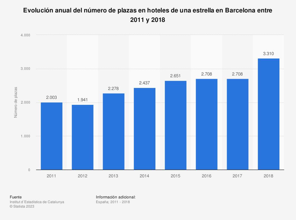 Estadística: Evolución anual del número de plazas en hoteles de una estrella en Barcelona entre 2011 y 2018 | Statista