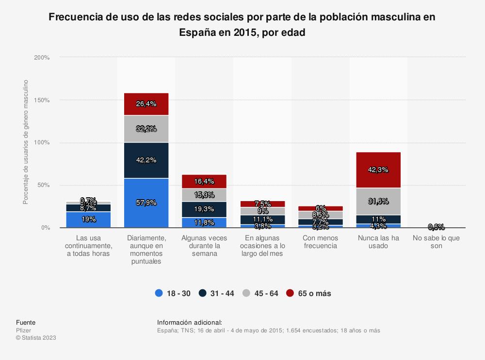 Estadística: Frecuencia de uso de las redes sociales por parte de la población masculina en España en 2015, por edad | Statista