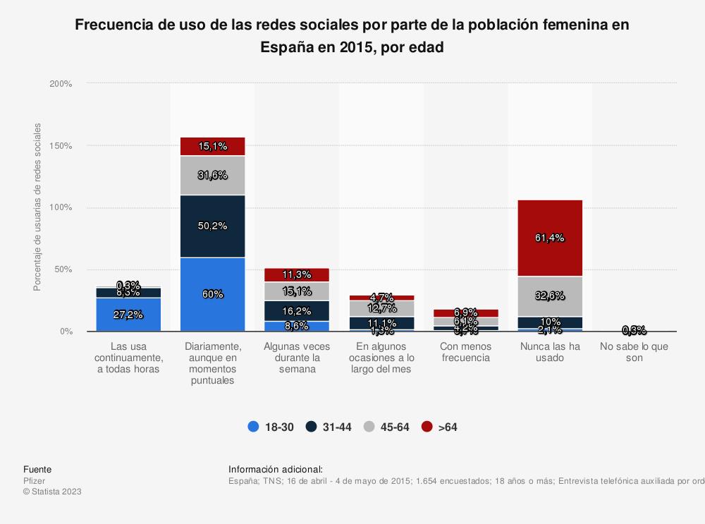 Estadística: Frecuencia de uso de las redes sociales por parte de la población femenina en España en 2015, por edad | Statista