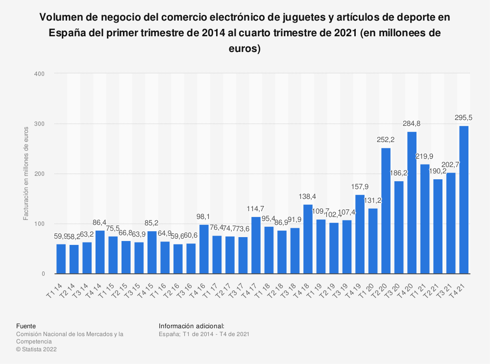 Estadística: Volumen de negocio del comercio electrónico de juguetes y artículos de deporte en España del cuarto trimestre de 2013 al cuarto trimestre de 2017 (en miles de euros) | Statista