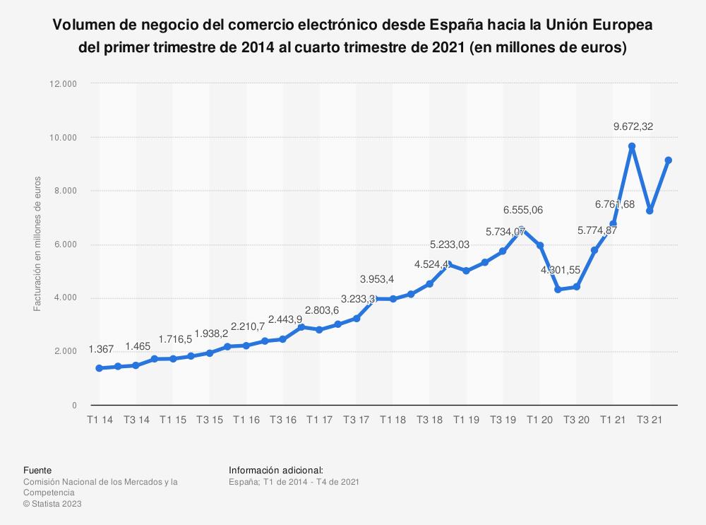 Estadística: Volumen de negocio del comercio electrónico desde España hacia la Unión Europea del primer trimestre de 2014 al segundo trimestre de 2020 (en millones de euros) | Statista