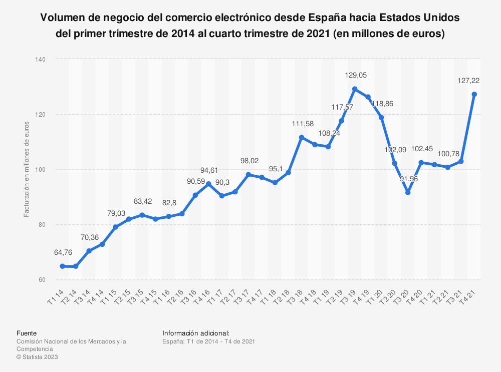 Estadística: Volumen de negocio del comercio electrónico desde España con Estados Unidos del primer trimestre de 2014 al cuarto trimestre de 2017 (en miles de euros) | Statista