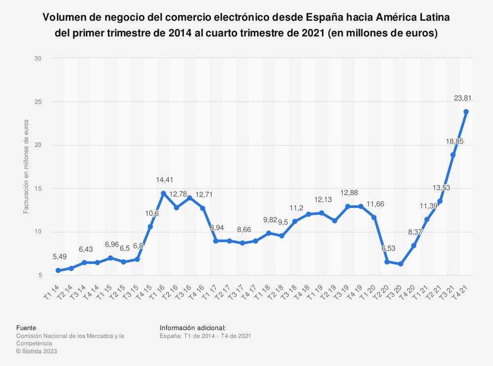Estadística: Volumen de negocio del comercio electrónico desde España con América Latina del primer trimestre de 2014 al cuarto trimestre de 2017 (en miles de euros) | Statista