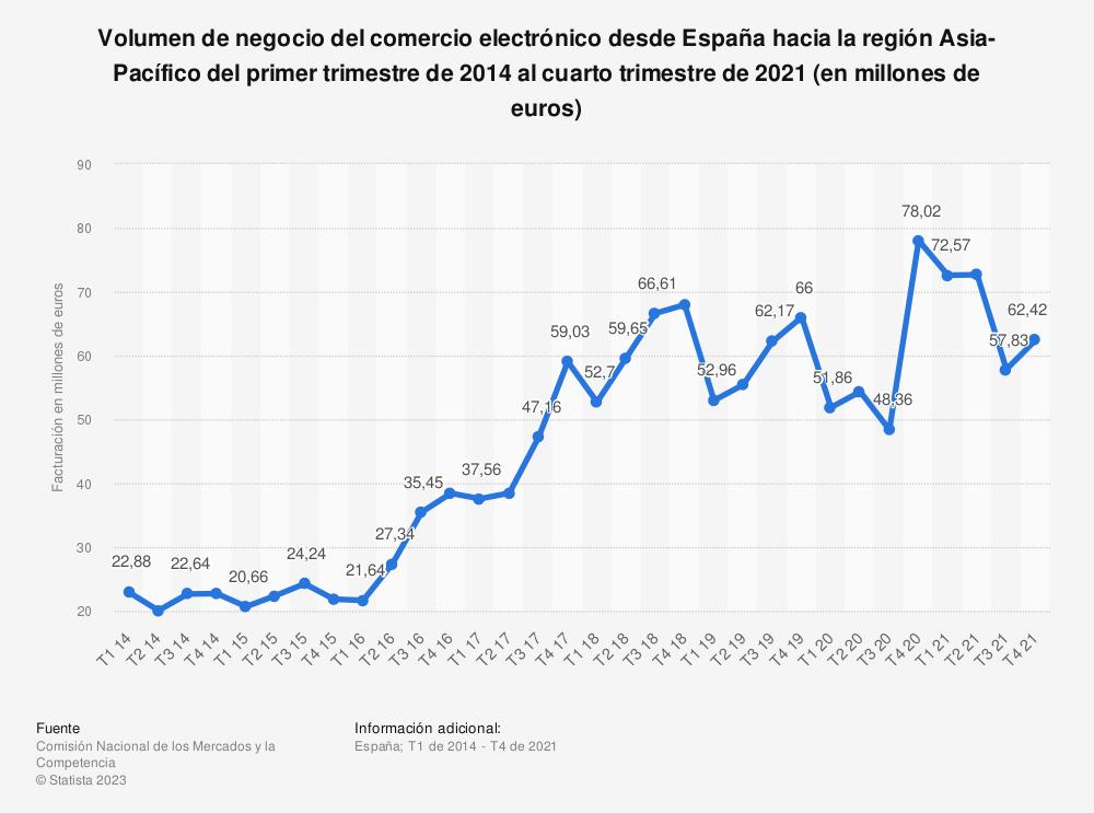 Estadística: Volumen de negocio del comercio electrónico desde España hacia la región Asia-Pacífico del primer trimestre de 2014 al segundo trimestre de 2020 (en millones de euros) | Statista
