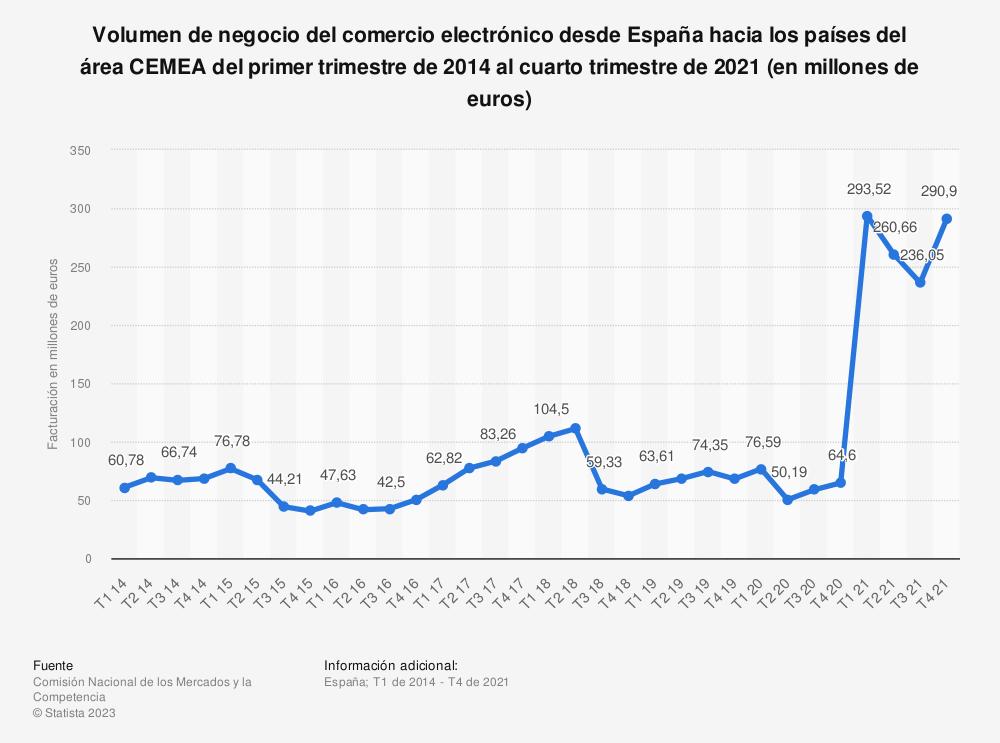 Estadística: Volumen de negocio del comercio electrónico desde España hacia los países del área CEMEA del primer trimestre de 2014 al segundo trimestre de 2020 (en millones de euros) | Statista