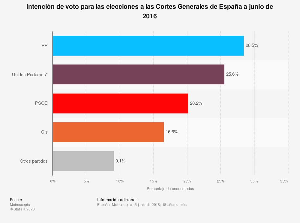 Estadística: Intención de voto para las elecciones a las Cortes Generales de España a junio de 2016 | Statista