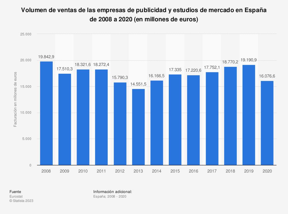 Estadística: Volumen de ventas de las empresas de publicidad y estudios de mercado en España de 2008 a 2018 (en millones de euros) | Statista