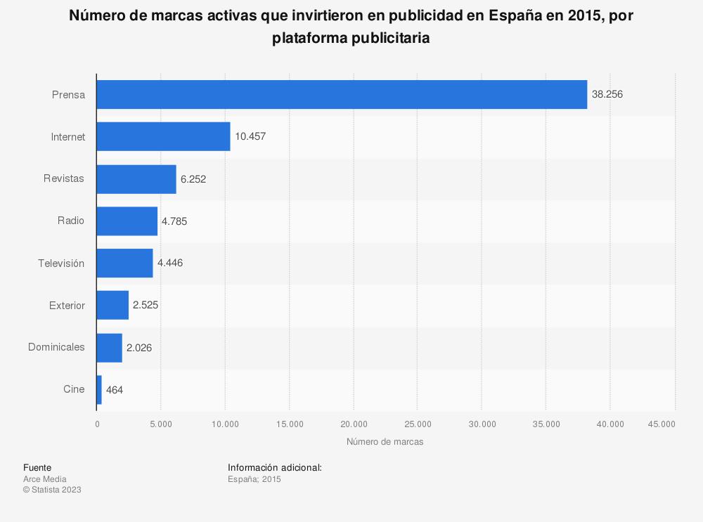 Estadística: Número de marcas activas que invirtieron en publicidad en España en 2015, por plataforma publicitaria | Statista