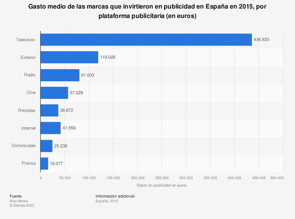 Estadística: Gasto medio de las marcas que invirtieron en publicidad en España en 2015, por plataforma publicitaria (en euros) | Statista