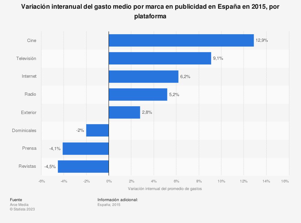 Estadística: Variación interanual del gasto medio por marca en publicidad en España en 2015, por plataforma | Statista