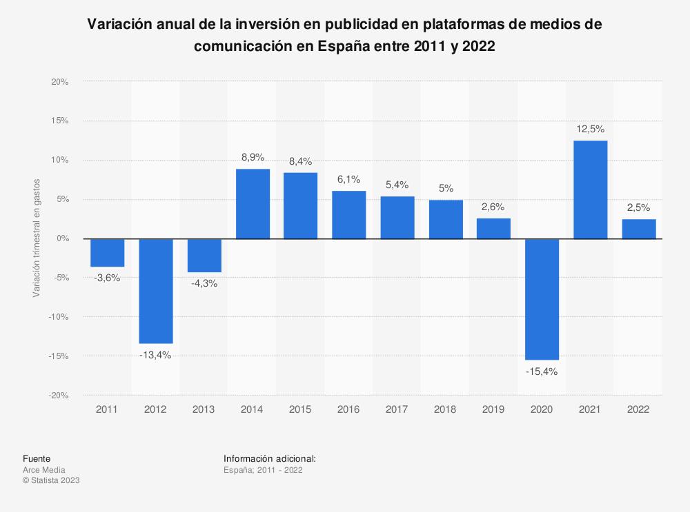 Estadística: Variación de los gastos en publicidad en plataformas de medios de comunicación en España entre el primer trimestre de 2013 y el cuarto trimestre de 2015 | Statista