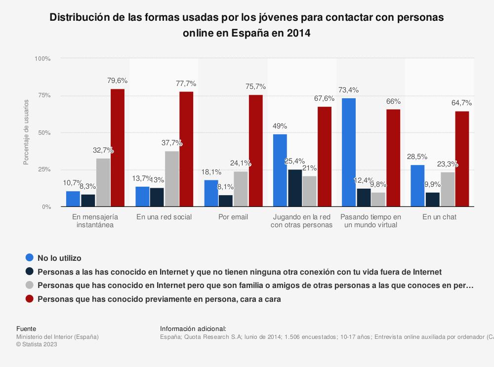 Estadística: Distribución de las formas usadas por los jóvenes para contactar con personas online en España en 2014 | Statista