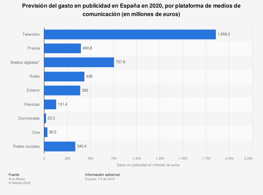 Estadística: Previsión del gasto en publicidad en España en 2020, por plataforma de medios de comunicación (en millones de euros) | Statista