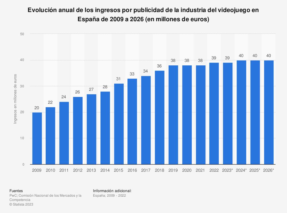 Estadística: Evolución anual de los ingresos por publicidad de la industria del videojuego en España de 2009 a 2024 (en millones de euros) | Statista