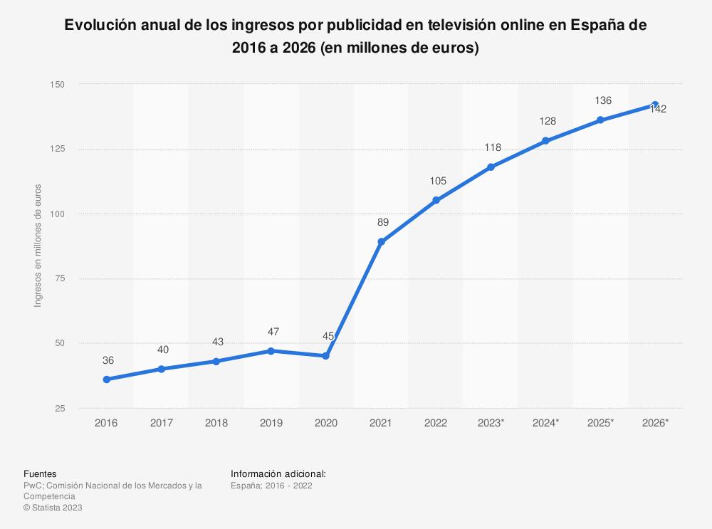 Estadística: Evolución anual de los ingresos por publicidad en televisión online en España de 2014 a 2023 (en millones de euros) | Statista