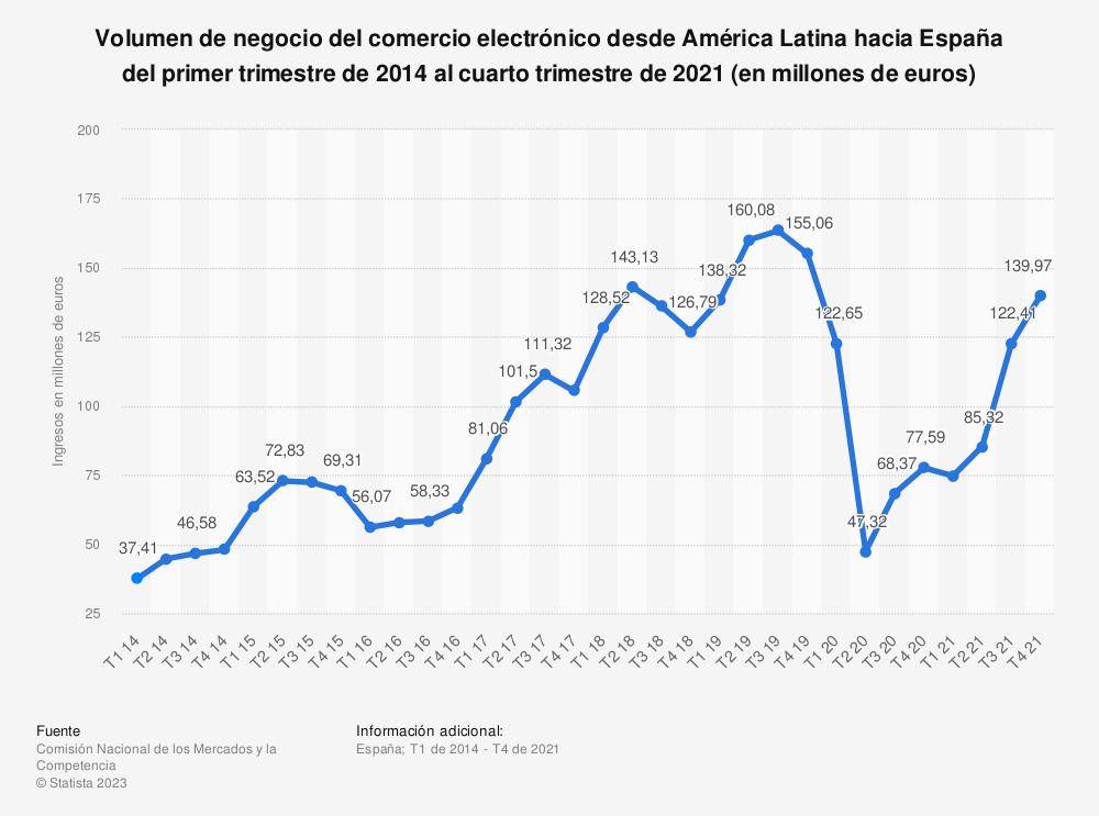 Estadística: Evolución trimestral del volumen de negocio del comercio electrónico desde América Latina hacia España del primer trimestre de 2014 al tercer trimestre de 2016 (en millones de euros) | Statista