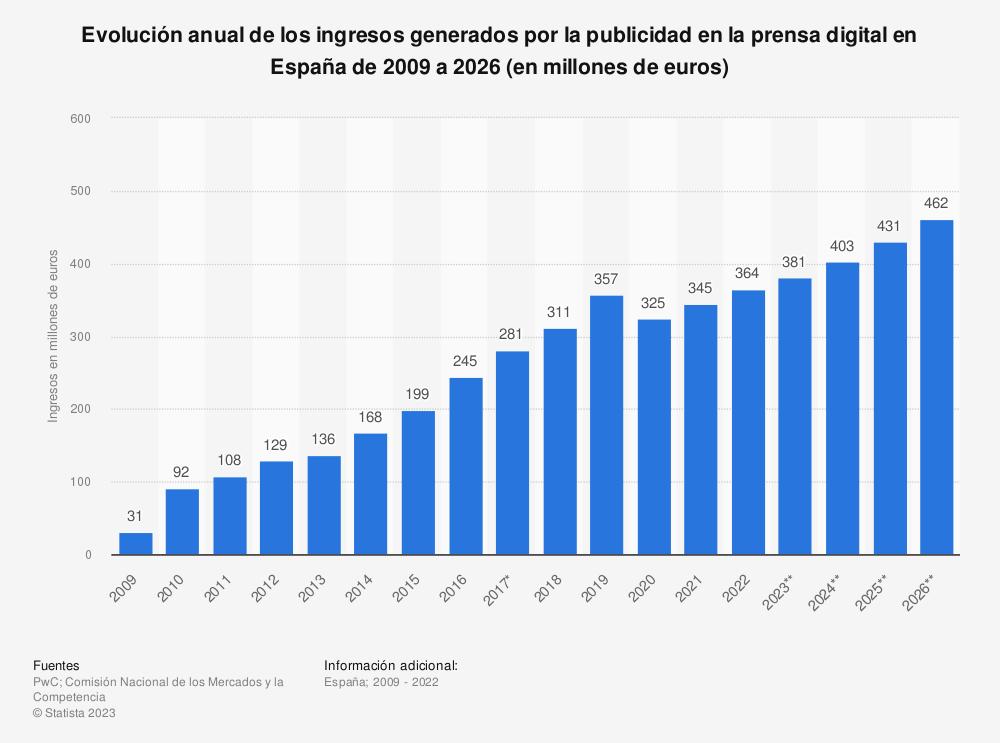 Estadística: Evolución anual de los ingresos generados por la publicidad en la prensa digital en España de 2009 a 2021 (en millones de euros) | Statista
