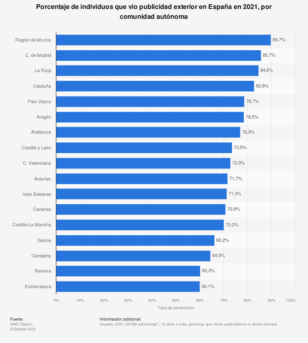 Estadística: Porcentaje de individuos que vio publicidad exterior en España en 2019, por comunidad autónoma | Statista