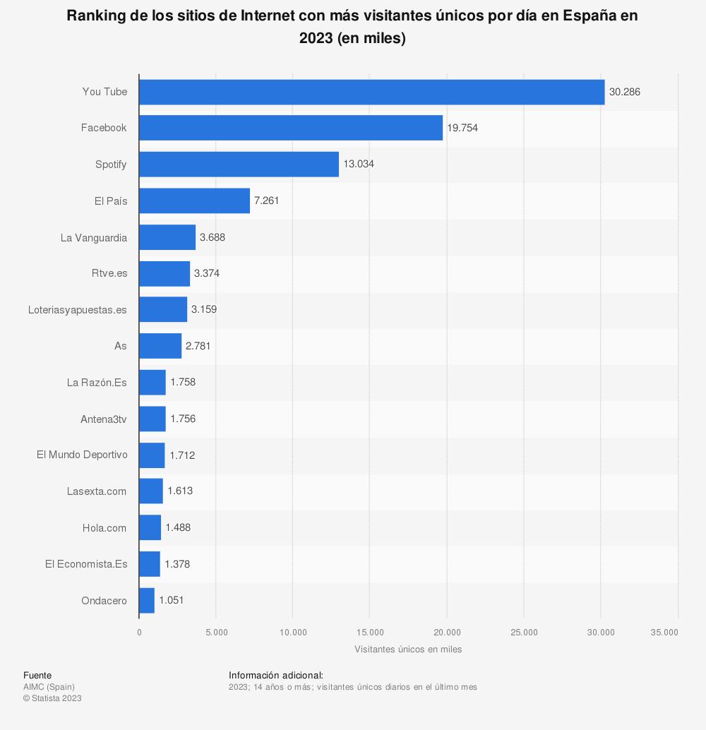 Estadística: Ranking de los sitios de Internet con más visitantes únicos en España a fecha de noviembre de 2019 (en miles) | Statista