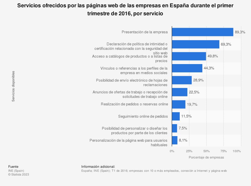 Estadística: Servicios ofrecidos por las páginas web de las empresas en España durante el primer trimestre de 2016, por servicio | Statista