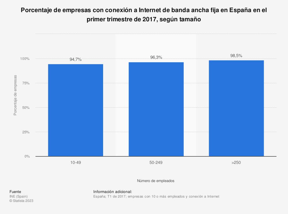 Estadística: Porcentaje de empresas con conexión a Internet de banda ancha fija en España en el primer trimestre de 2017, según tamaño | Statista