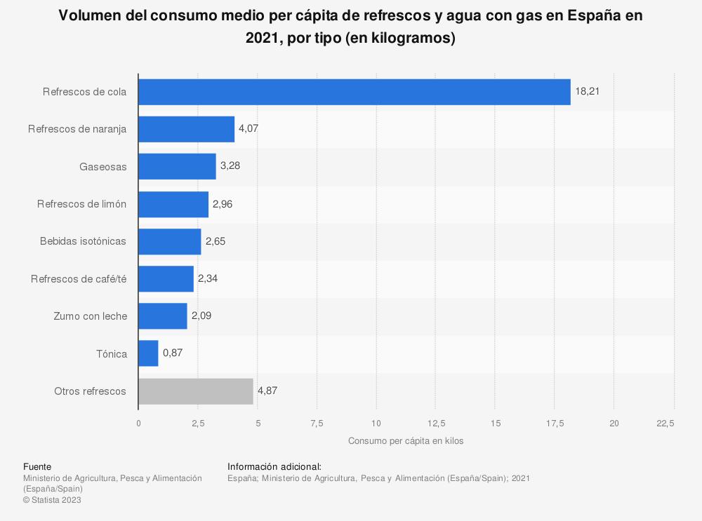 Estadística: Consumo medio per cápita de refrescos y agua con gas en España en 2018, por tipo (en kilogramos) | Statista