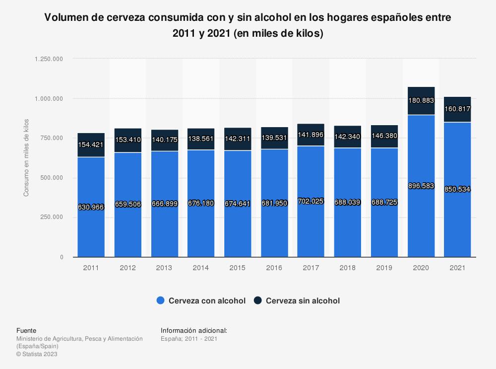 Estadística: Volumen de cerveza consumida con y sin alcohol en los hogares españoles entre 2011 y 2019 (en miles de kilos) | Statista