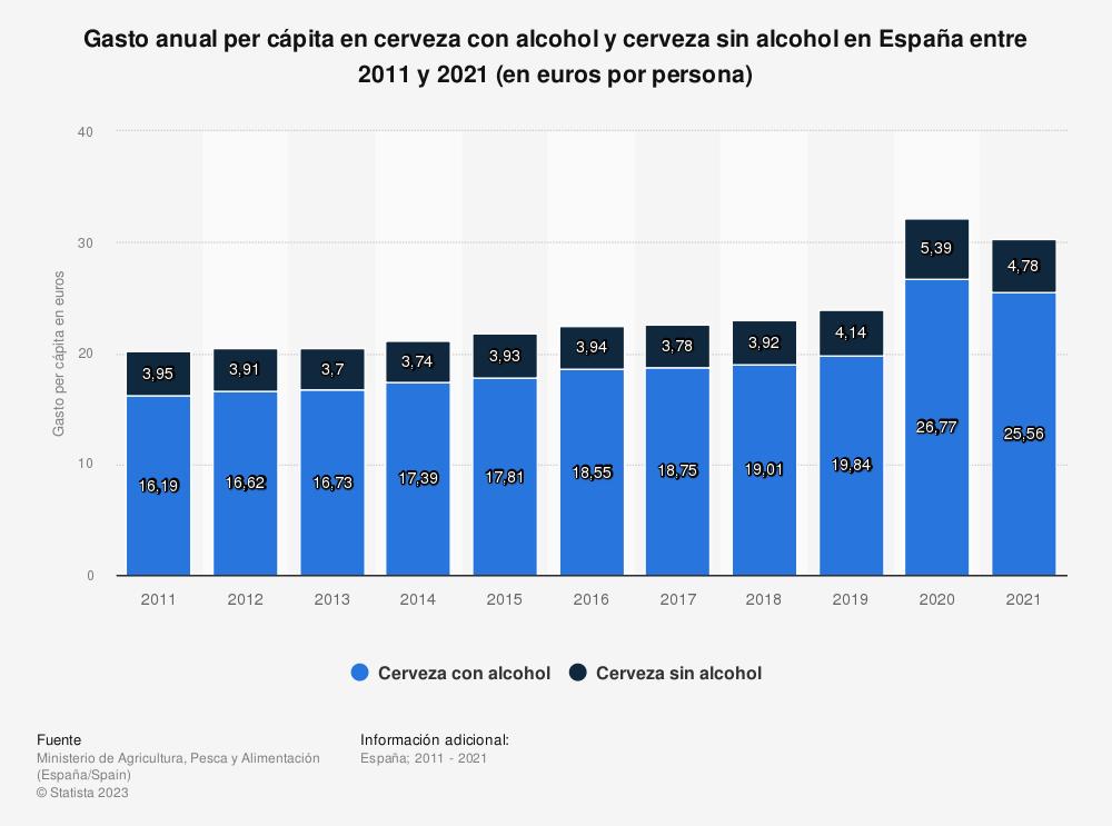Estadística: Gasto anual per cápita en cerveza con alcohol y cerveza sin alcohol en España entre 2011 y 2018 (en euros por persona) | Statista