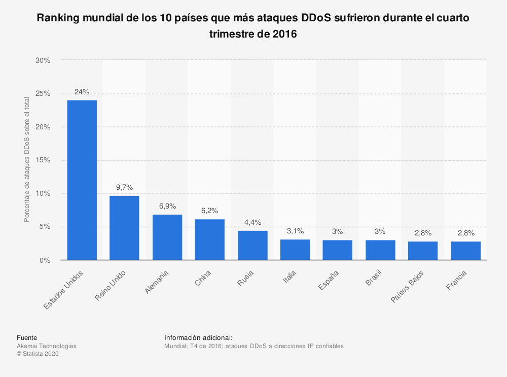 Estadística: Ranking mundial de los 10 países que más ataques DDoS sufrieron durante el cuarto trimestre de 2016 | Statista