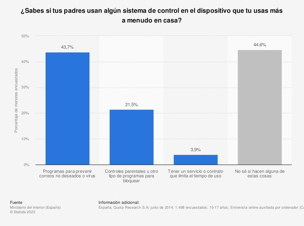 Estadística: ¿Sabes si tus padres usan algún sistema de control en el dispositivo que tu usas más a menudo en casa? | Statista
