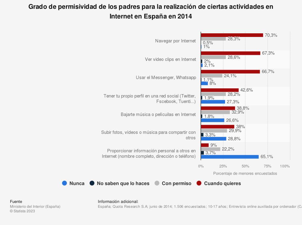 Estadística: Grado de permisividad de los padres para la realización de ciertas actividades en Internet en España en 2014 | Statista