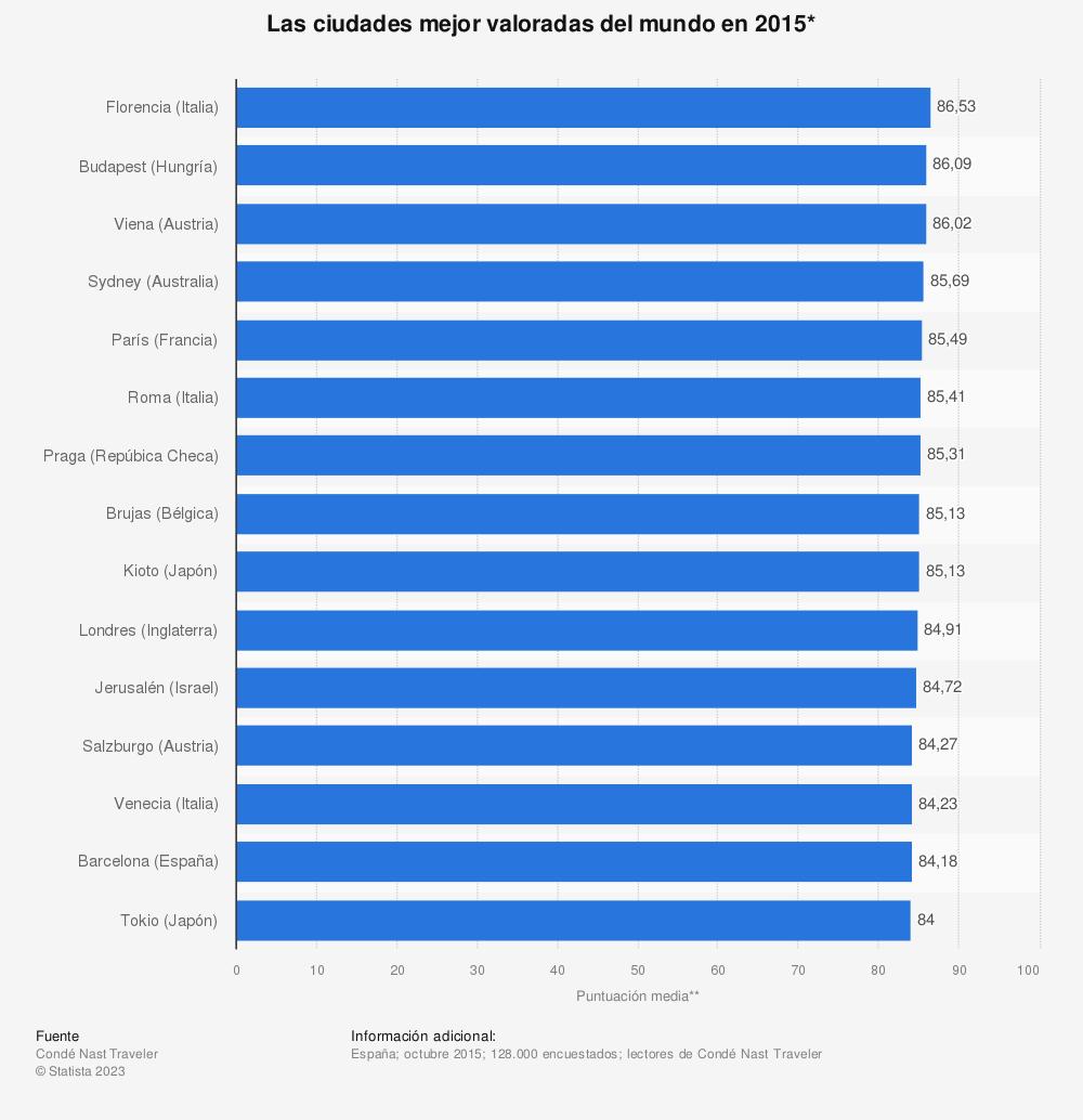 Estadística: Las ciudades mejor valoradas del mundo en 2015* | Statista