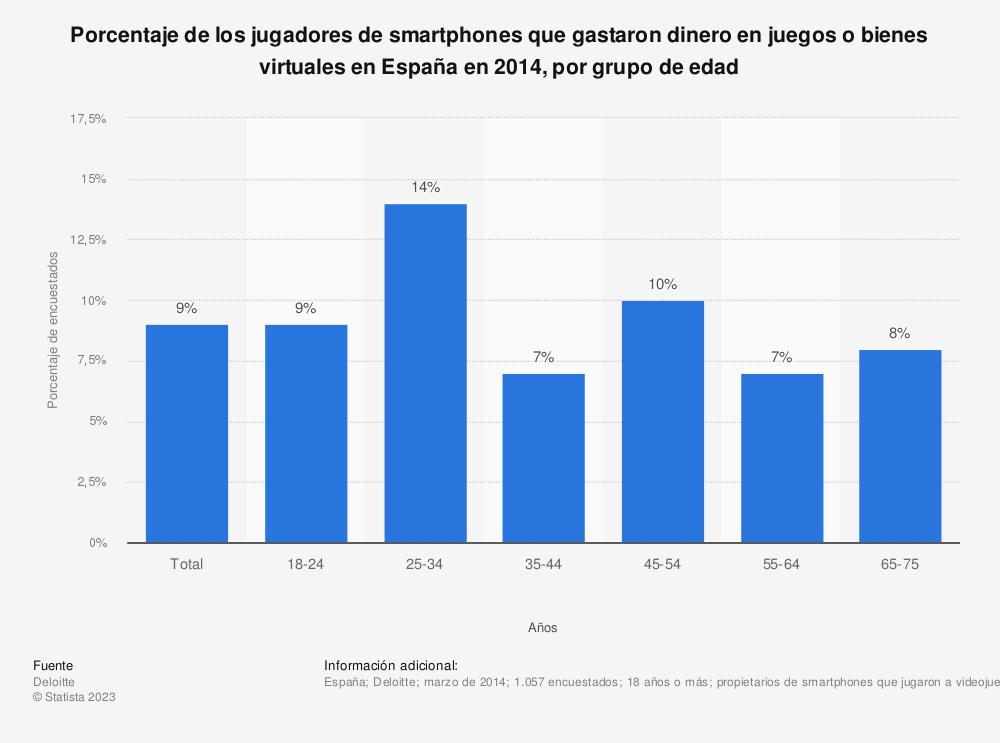 Estadística: Porcentaje de los jugadores de smartphones que gastaron dinero en juegos o bienes virtuales en España en 2014, por grupo de edad | Statista