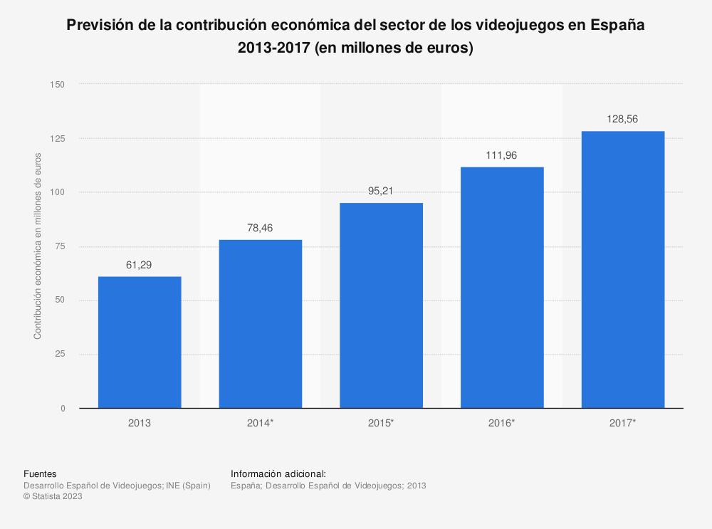 Estadística: Previsión de la contribución económica del sector de los videojuegos en España 2013-2017 (en millones de euros) | Statista