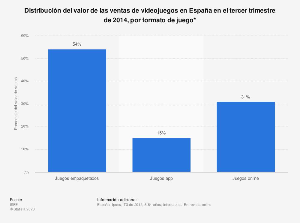 Estadística: Distribución del valor de las ventas de videojuegos en España en el tercer trimestre de 2014, por formato de juego* | Statista