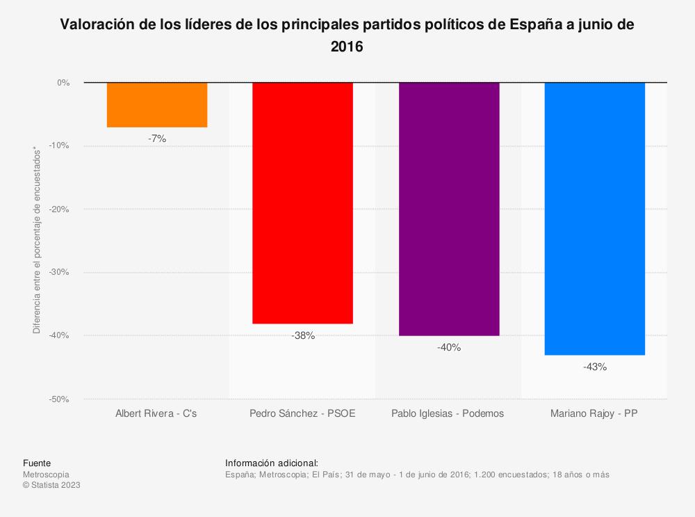Estadística: Valoración de los líderes de los principales partidos políticos de España a junio de 2016 | Statista