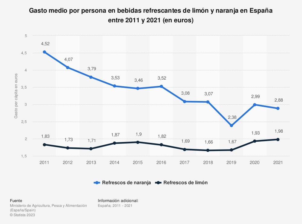 Estadística: Gasto anual medio por persona en bebidas refrescantes de limón y naranja en España entre 2011 y 2018 (en euros) | Statista