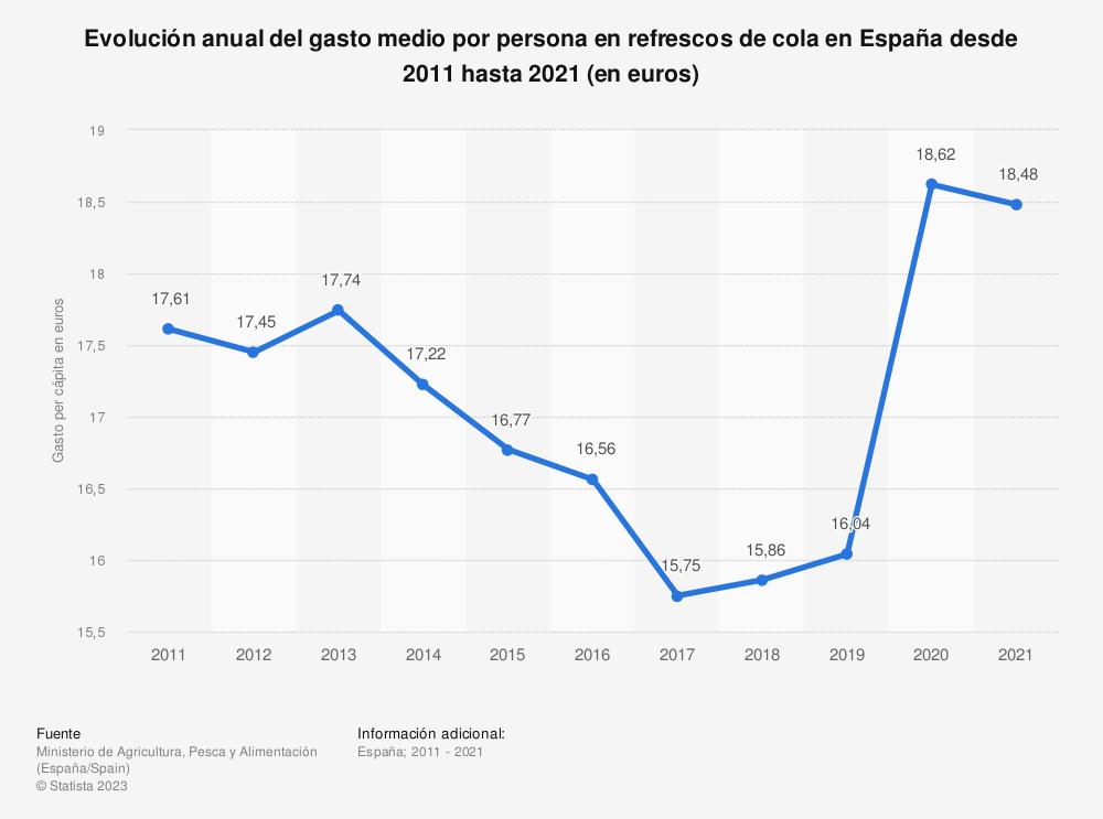 Estadística: Evolución anual del gasto medio por persona en refrescos de cola en España desde 2011 hasta 2018 (en euros) | Statista
