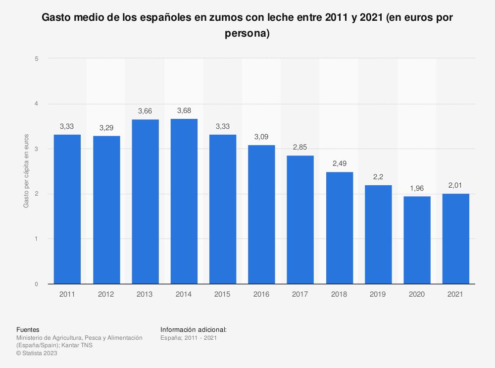Estadística: Gasto medio de los españoles en zumos con leche entre 2011 y 2019 (en euros por persona) | Statista