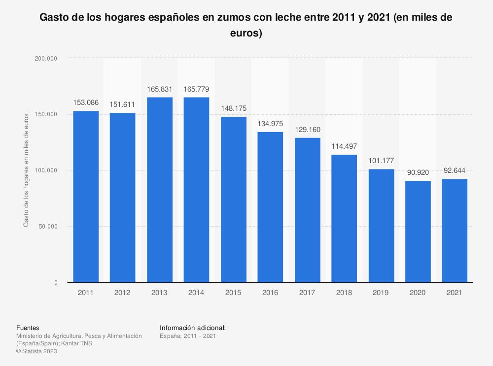 Estadística: Gasto de los hogares españoles en zumos con leche entre 2011 y 2018 (en miles de euros) | Statista
