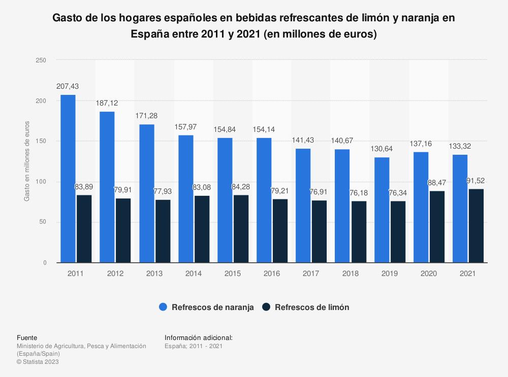 Estadística: Gasto anual de los hogares españoles en bebidas refrescantes de limón y naranja en España entre 2011 y 2018  (en miles de euros) | Statista