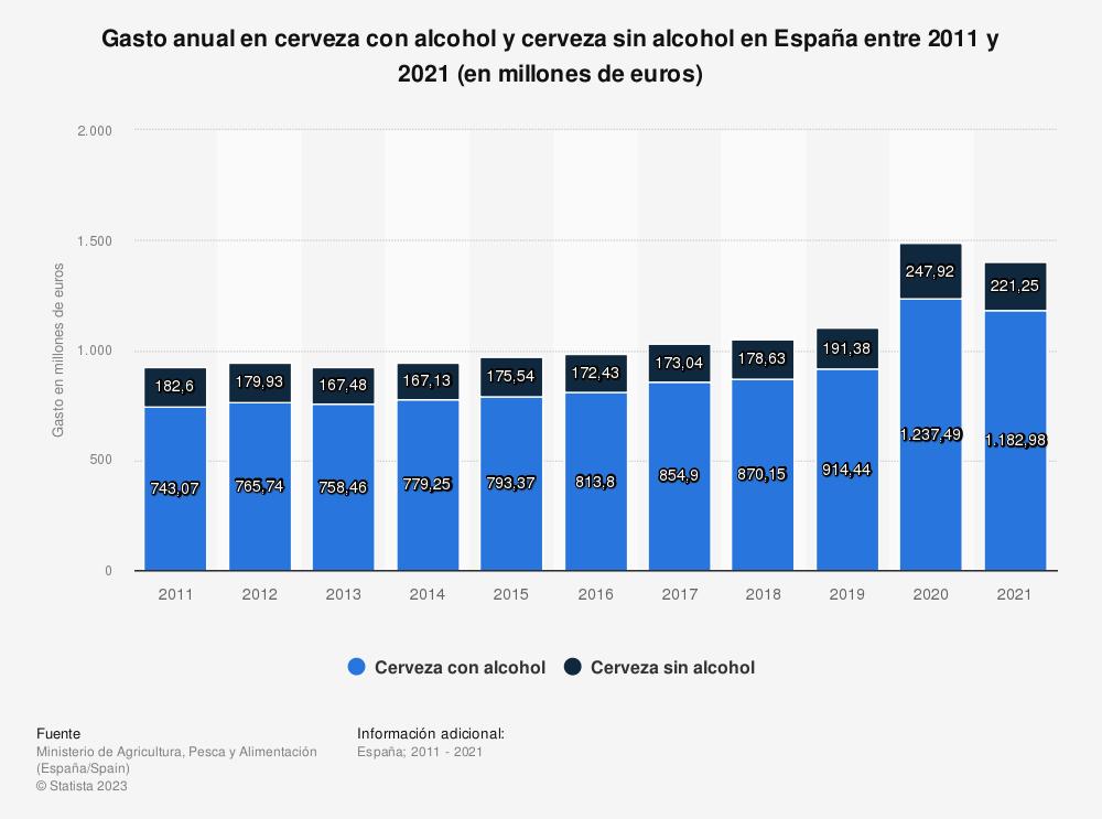 Estadística: Gasto anual de los hogares en cerveza con alcohol y sin alcohol en España entre 2011 y 2018 (en miles de euros) | Statista