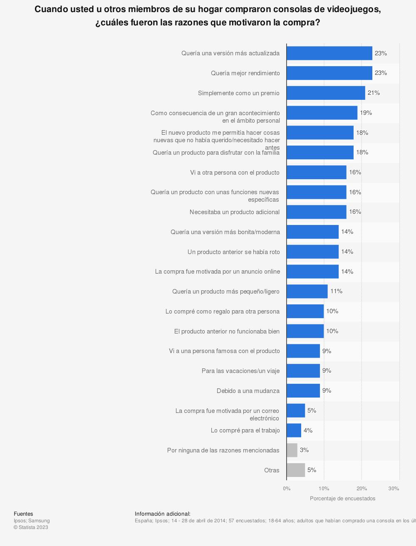 Estadística: Cuando usted u otros miembros de su hogar compraron consolas de videojuegos, ¿cuáles fueron las razones que motivaron la compra? | Statista