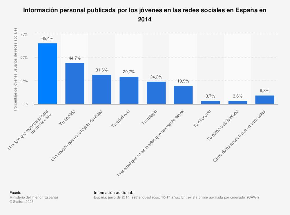Estadística: Información personal publicada por los jóvenes en las redes sociales en España en 2014 | Statista