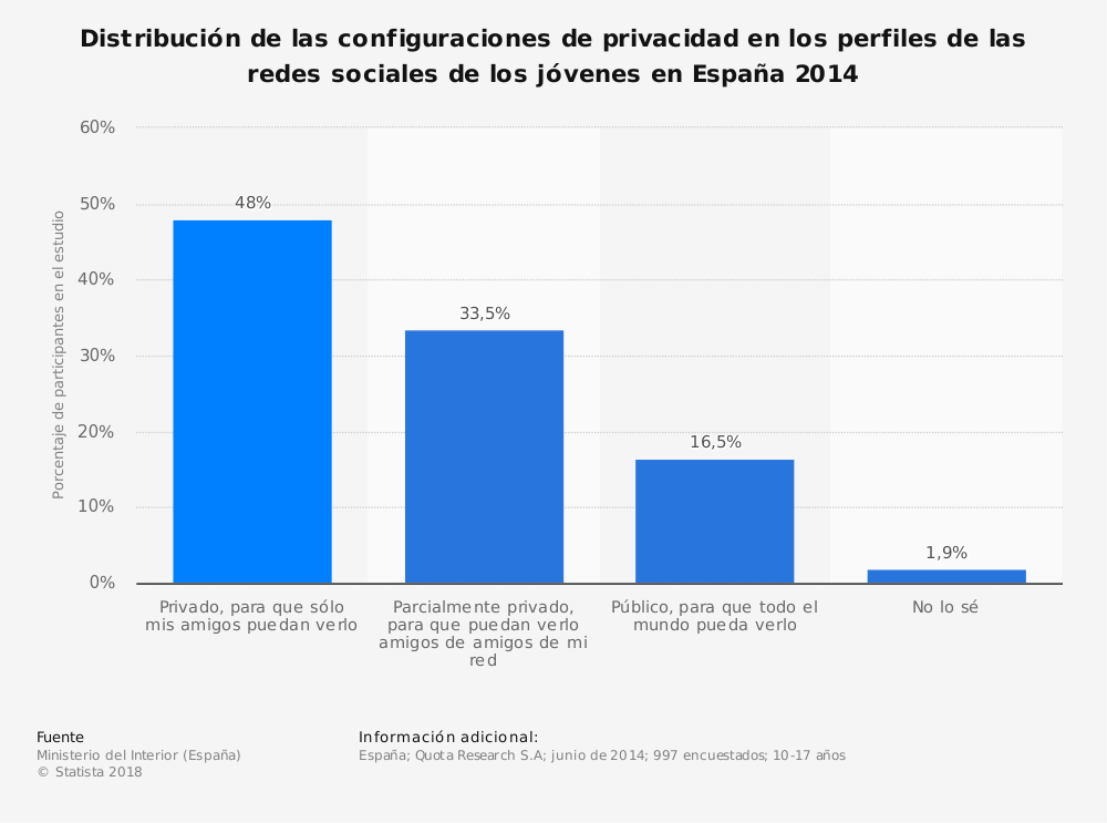Estadística: Distribución de las configuraciones de privacidad en los perfiles de las redes sociales de los jóvenes en España 2014 | Statista