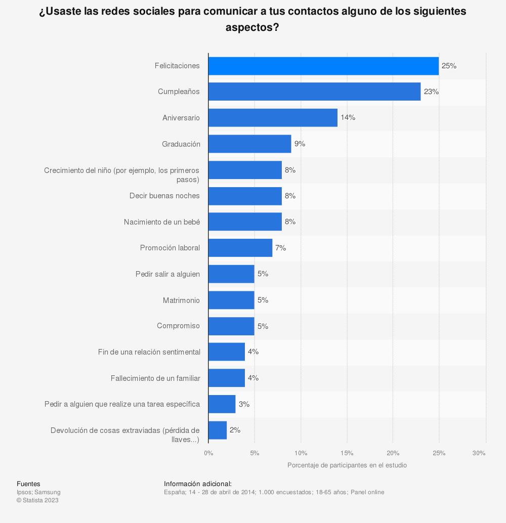 Estadística: ¿Usaste las redes sociales para comunicar a tus contactos alguno de los siguientes aspectos? | Statista
