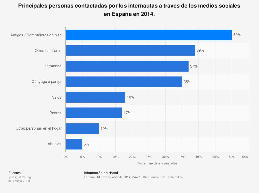 Estadística: Principales personas contactadas por los internautas a traves de los medios sociales en España en 2014, | Statista